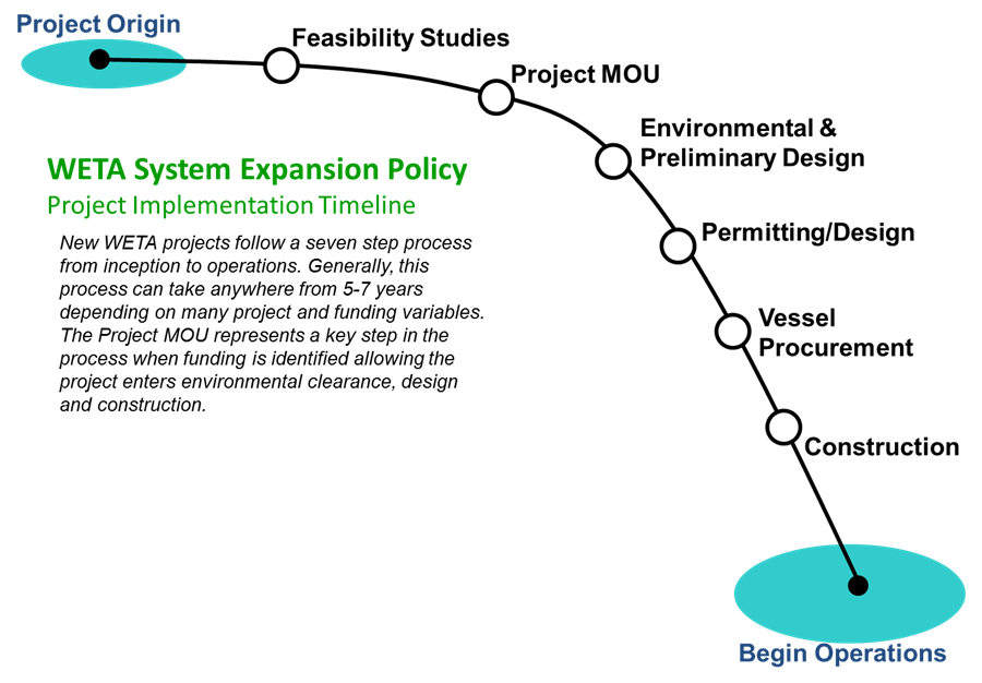 WETA System Expansion Policy